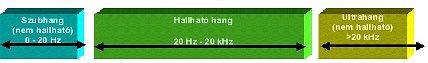 Ultrahang mérése és elemzése - Ultrahang-frekvencia (forrás: CSi)