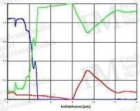 2011/10: középhullámú termográfiai mérések - Üveg tranzmissziója (forrás: Infratec)