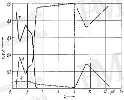 Üveg sugárfizikai jellemzői (forrás: Infratec)