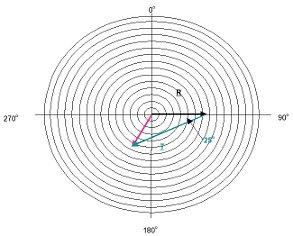 kiegyensúlyozás - Vektoros kiegyensúlyozási módszer (forrás: VMI)