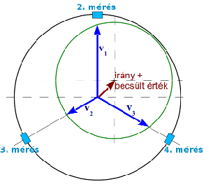 3-pontos dinamikus kiegyensúlyozás